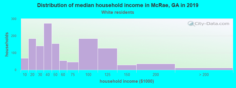McRae household income for White non-Hispanic householders