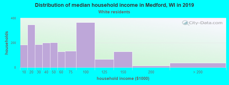 Medford household income for White non-Hispanic householders