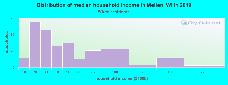 Mellen household income for White non-Hispanic householders