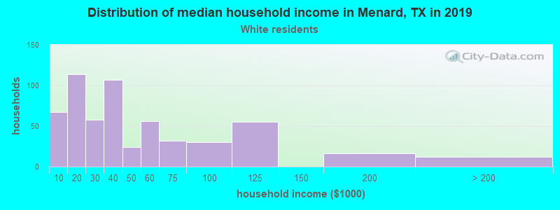 Menard household income for White non-Hispanic householders