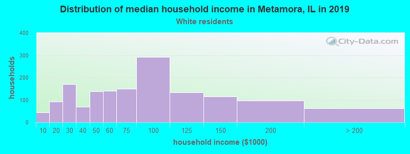 Metamora household income for White non-Hispanic householders