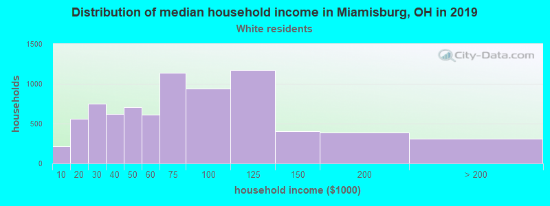 Miamisburg household income for White non-Hispanic householders