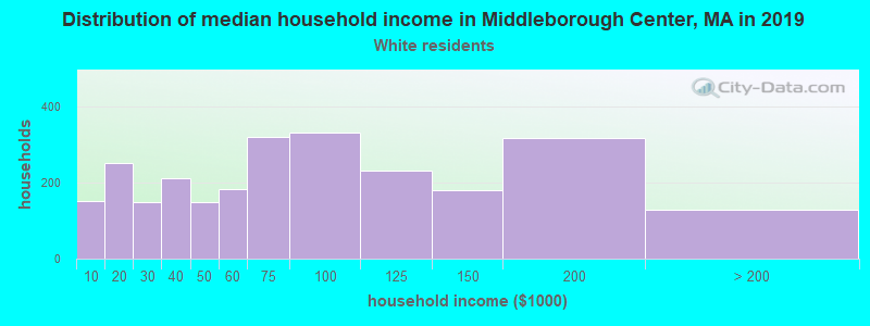 Middleborough Center household income for White non-Hispanic householders
