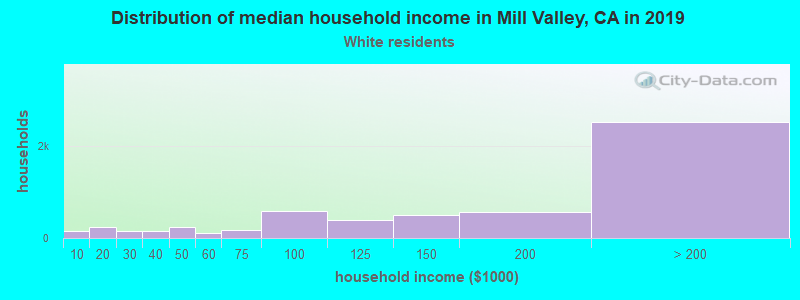 Mill Valley household income for White non-Hispanic householders