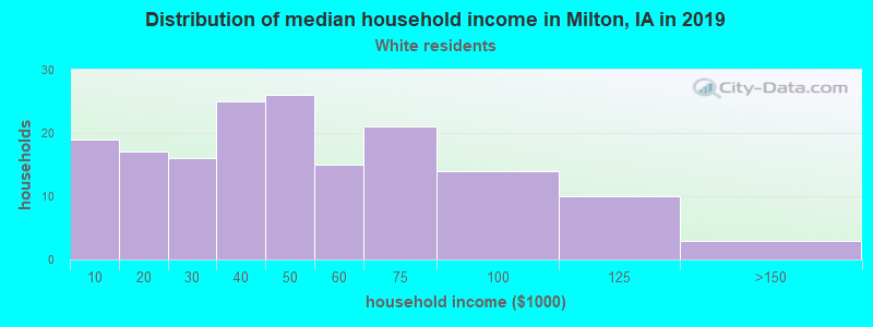 Milton household income for White non-Hispanic householders