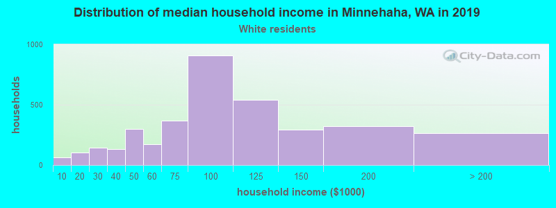 Minnehaha household income for White non-Hispanic householders