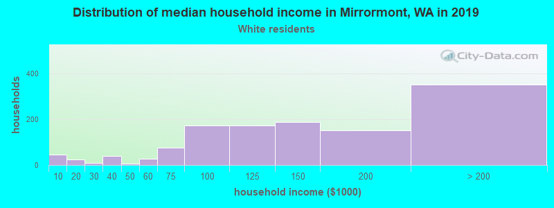 Mirrormont household income for White non-Hispanic householders