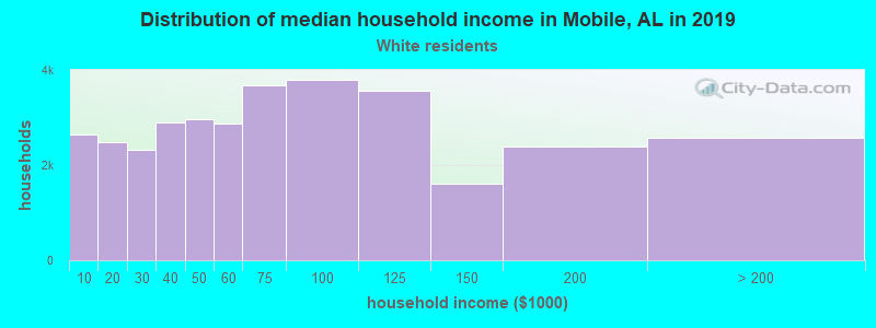 Mobile household income for White non-Hispanic householders
