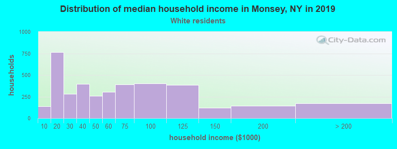 Monsey household income for White non-Hispanic householders