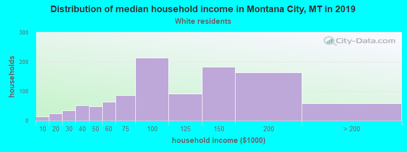 Montana City household income for White non-Hispanic householders