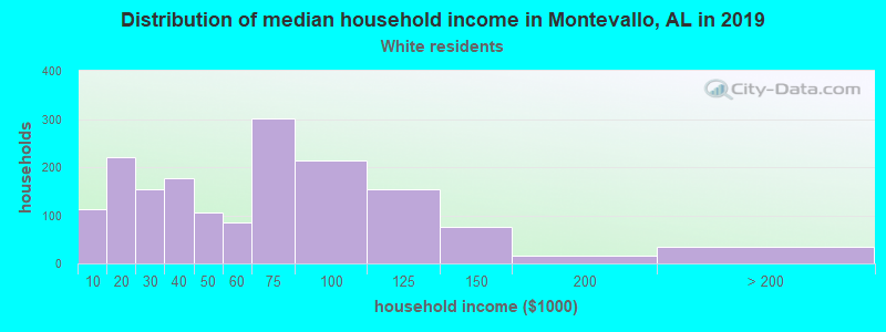 Montevallo household income for White non-Hispanic householders