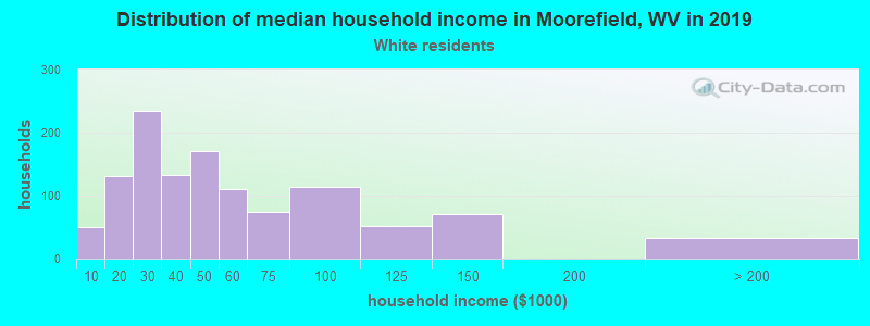 Moorefield household income for White non-Hispanic householders