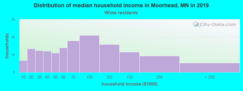 Moorhead household income for White non-Hispanic householders