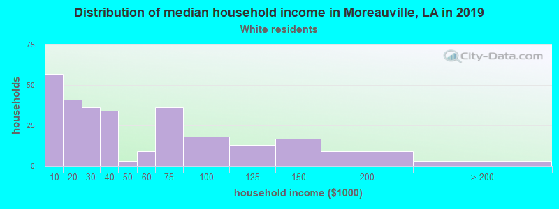 Moreauville household income for White non-Hispanic householders