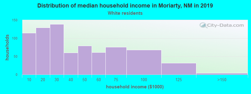 Moriarty household income for White non-Hispanic householders