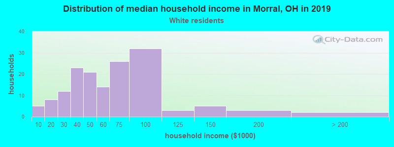 Morral household income for White non-Hispanic householders