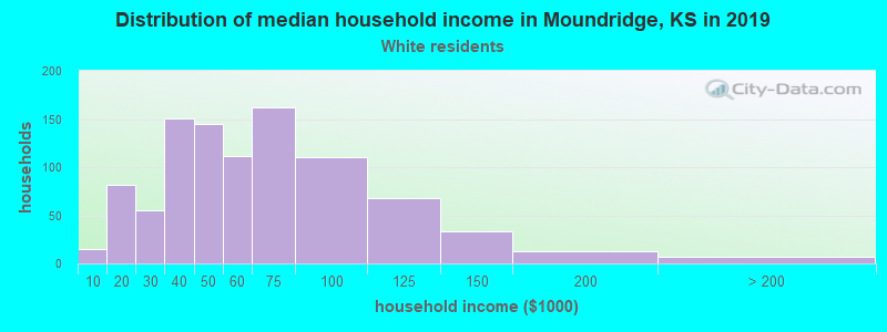 Moundridge household income for White non-Hispanic householders