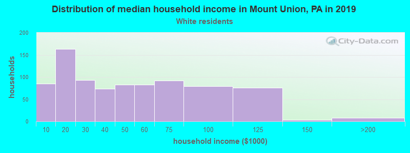 Mount Union household income for White non-Hispanic householders