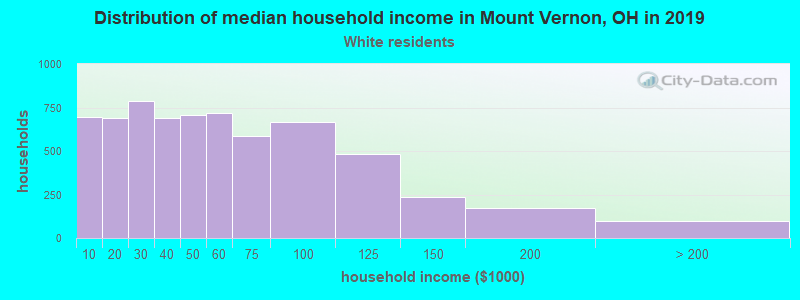 Mount Vernon household income for White non-Hispanic householders