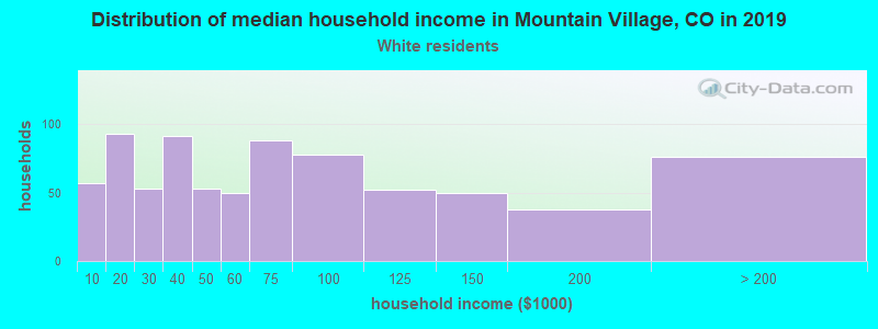 Mountain Village household income for White non-Hispanic householders