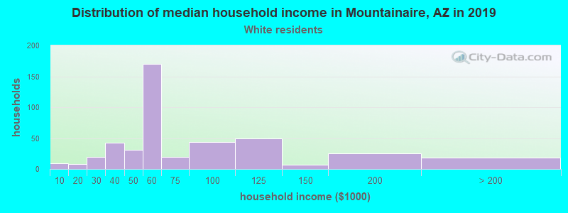 Mountainaire household income for White non-Hispanic householders