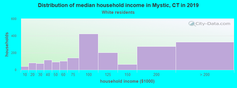 Mystic household income for White non-Hispanic householders