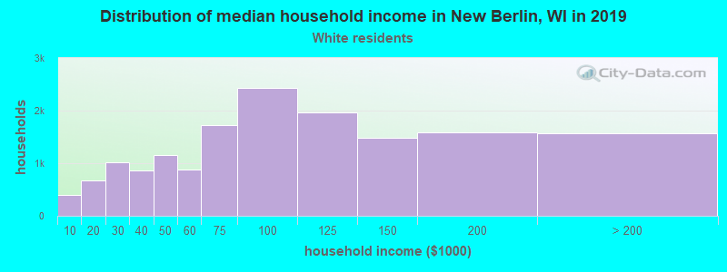 New Berlin household income for White non-Hispanic householders