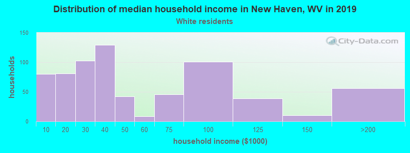 New Haven household income for White non-Hispanic householders