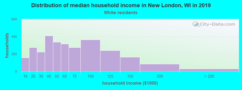 New London household income for White non-Hispanic householders