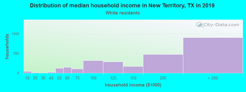 New Territory household income for White non-Hispanic householders