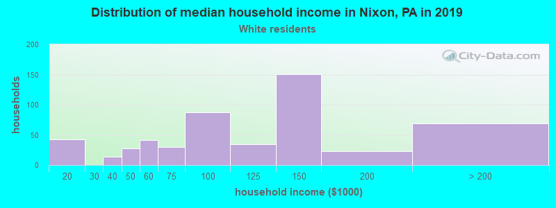 Nixon household income for White non-Hispanic householders