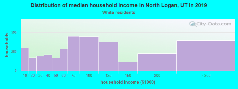 North Logan household income for White non-Hispanic householders