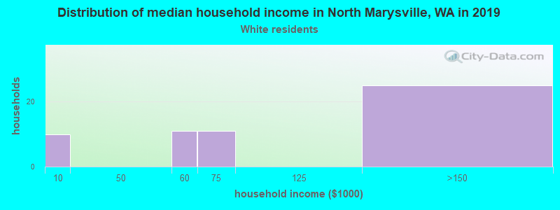 North Marysville household income for White non-Hispanic householders