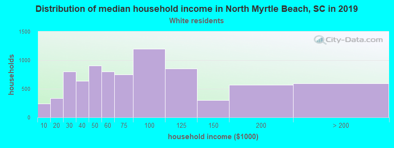 North Myrtle Beach household income for White non-Hispanic householders