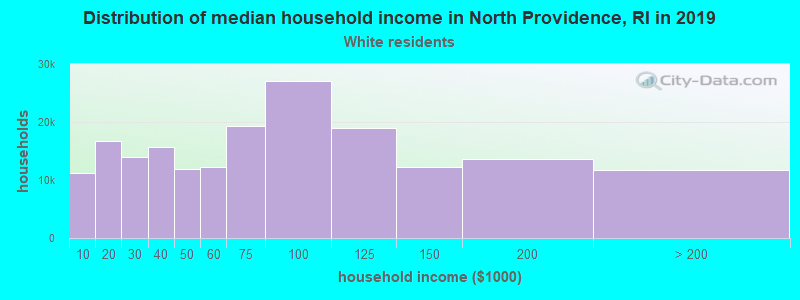North Providence household income for White non-Hispanic householders