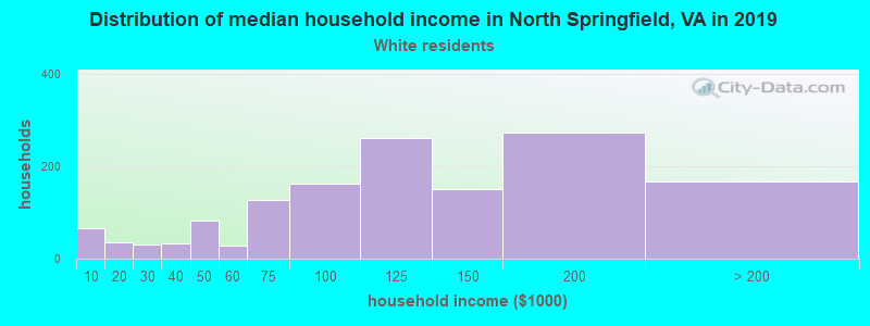 North Springfield household income for White non-Hispanic householders