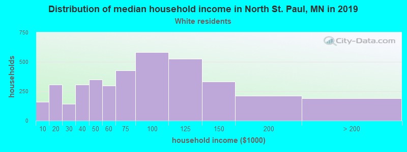 North St. Paul household income for White non-Hispanic householders
