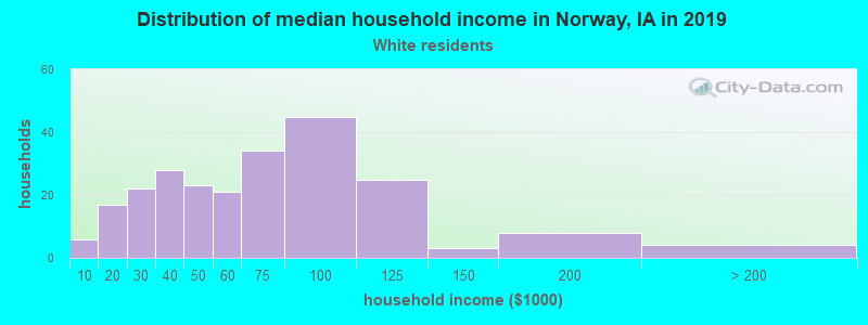 Norway household income for White non-Hispanic householders