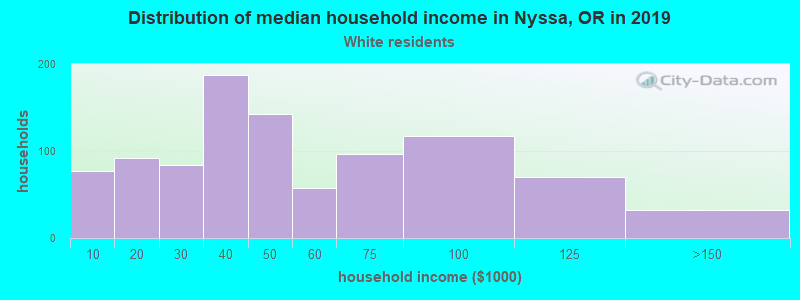 Nyssa household income for White non-Hispanic householders