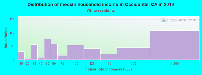 Occidental household income for White non-Hispanic householders