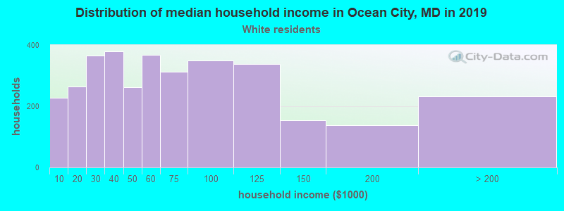 Ocean City household income for White non-Hispanic householders