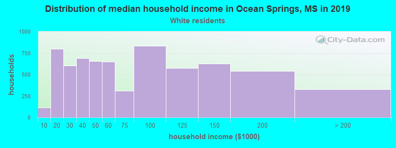 Ocean Springs household income for White non-Hispanic householders