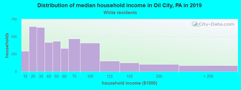 Oil City household income for White non-Hispanic householders