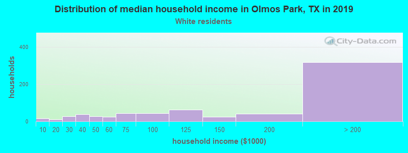 Olmos Park household income for White non-Hispanic householders