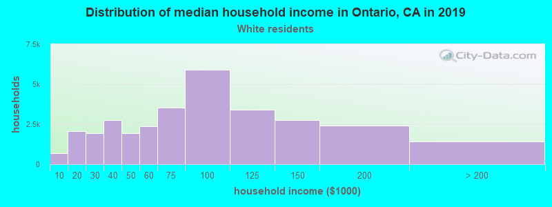 Ontario household income for White non-Hispanic householders