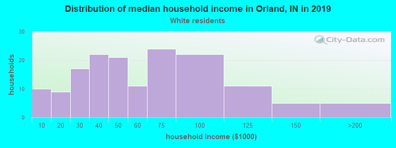 Orland household income for White non-Hispanic householders