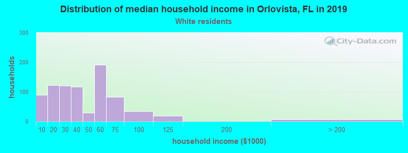 Orlovista household income for White non-Hispanic householders