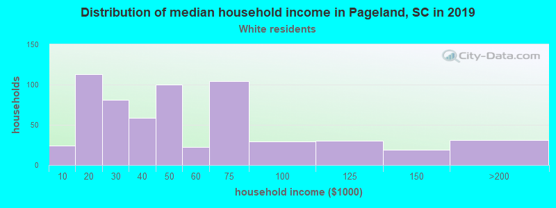 Pageland household income for White non-Hispanic householders