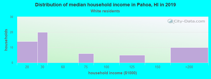 Pahoa household income for White non-Hispanic householders