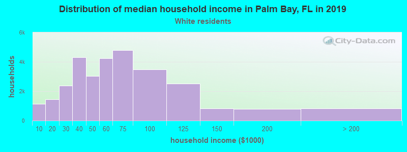 Palm Bay household income for White non-Hispanic householders